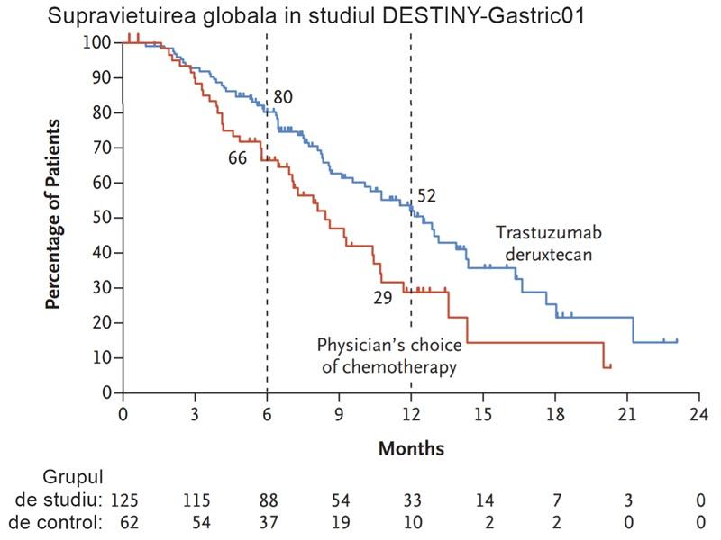 ASCO20 supraviețuire trastuzumab daruxtecan DESTINY cancer gastric