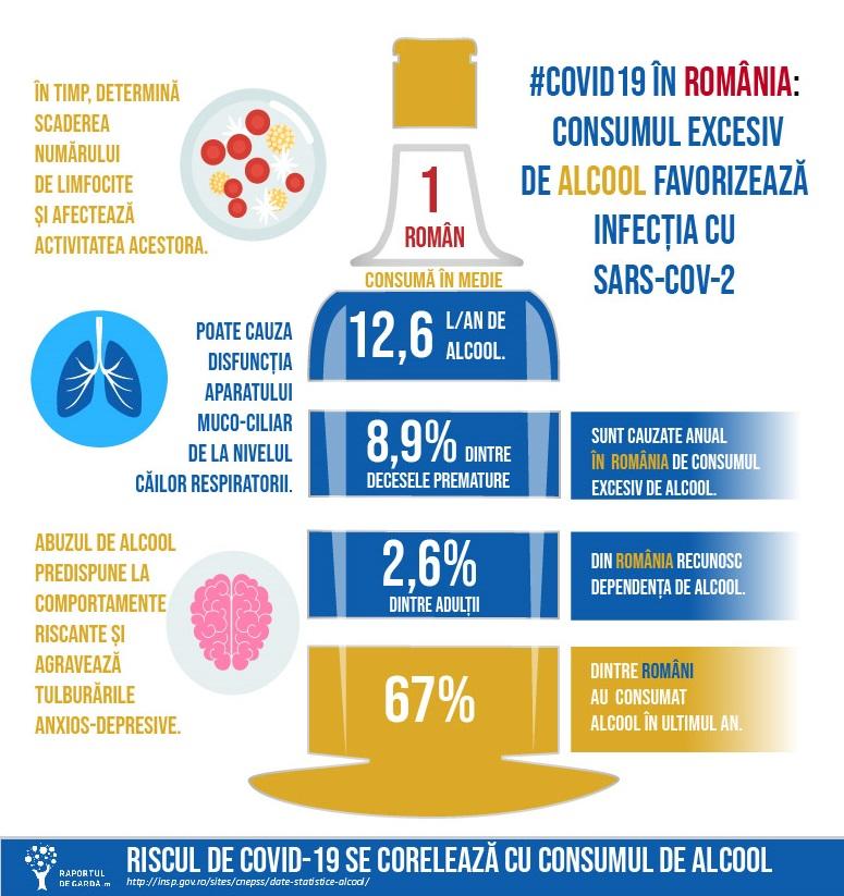 Riscul de infectie coronavirus consum excesiv alcool