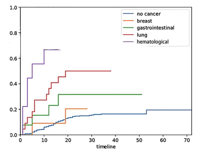 Risc COVID19 în funcție de tipul cancerului.