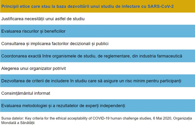principii etice studiu infectare coronavirus SARS-CoV-2 COVID-19 voluntari sănătoși OMS WHO human challenge study
