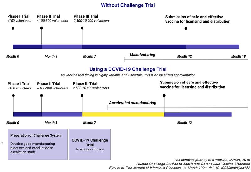 proces clasic studiere vaccin faza I II III comparație studiu infectare human challange study accelerare aprobare COVID-19 SARS-CoV-2 coronavirus