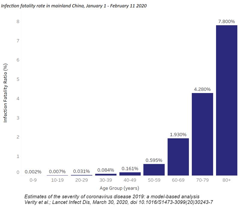 rata de mortalitate COVID-19 SARS-CoV-2 coronavirus grupe vârstă