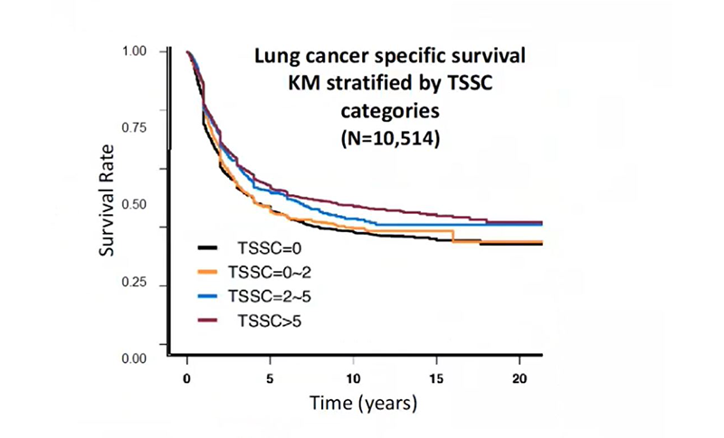 Rata supravietuire cancer pulomar fumat asco20
