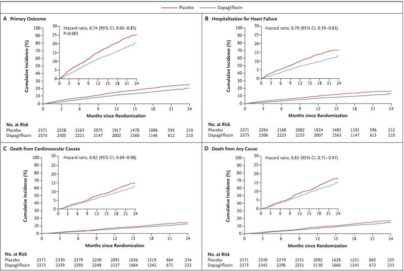 grafice insuficiența cardiacă fracție ejecție scăzută dapagliflozin inhibitor SGLT2 mortalitate evenimente acute cardiovasculare spitalizări acutizări insuficiența cardiacă deces