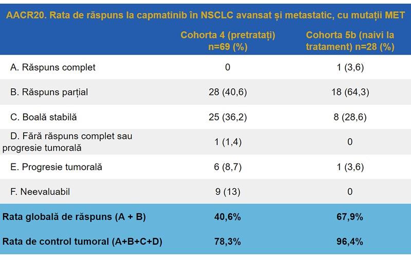AACR20 Capmatinib cancer pulmonar non-microcelular avansat metastatic mutații MET exon 14 metastaze cerebrale
