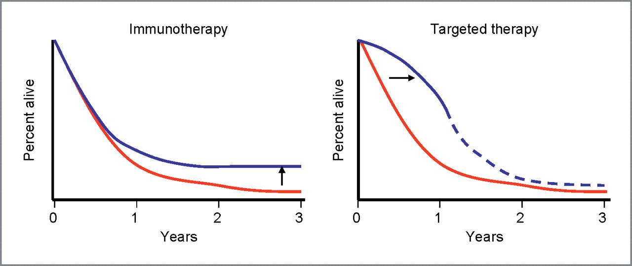 terapie tintita vs imunoterapie