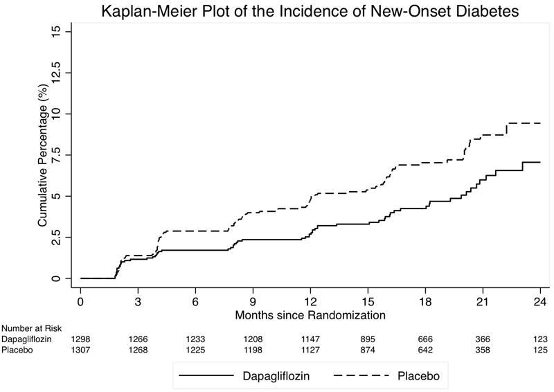 Grafic scădere risc dezvoltare diabet dapagliflozin