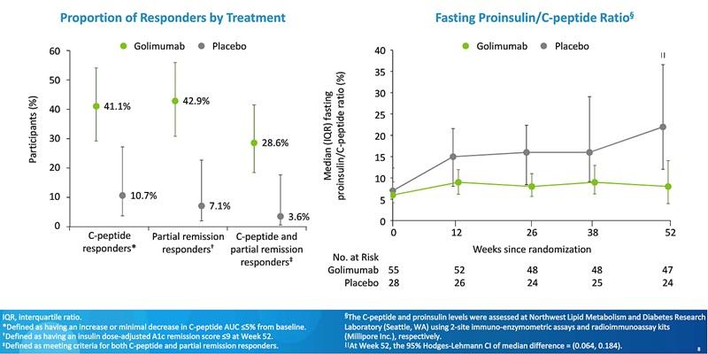 ADA20 golimumab diabet zaharat tip 1 proporție răspuns tratament remisiune evoluție raport proinsulină/peptid C