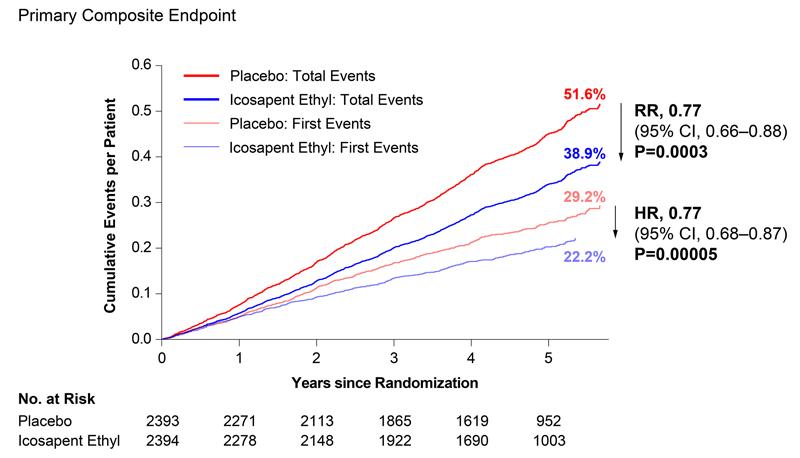 grafic evenimente cardiovasculare majore diaet icosapent etil vs placebo