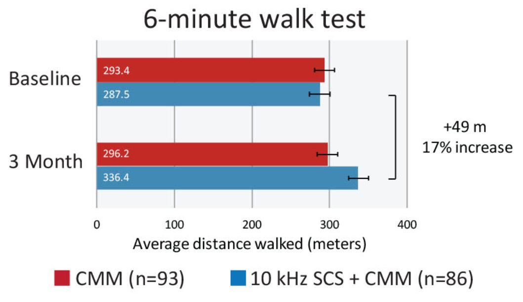Neuropatie diabetică test mers 6 min ada20
