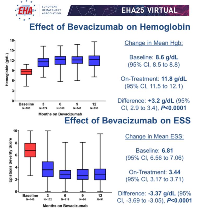 EHA2020 EHA25Virtual Bevacizumab telangiectazia ereditară hemoragică Rendu Osler Weber efecte valori hemoglobină gravitate epistaxis