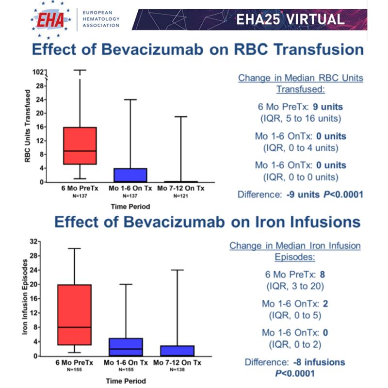 EHA2020 EHA25Virtual Bevacizumab telangiectazia ereditară hemoragică Rendu Osler Weber efecte frecvență transfuzii tratament fier