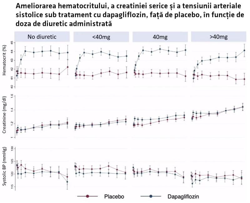 dapagliflozin DAPA-HF insuficiență cardiacă rezultate ameliorare hematocrit creatinină tensiune arterială