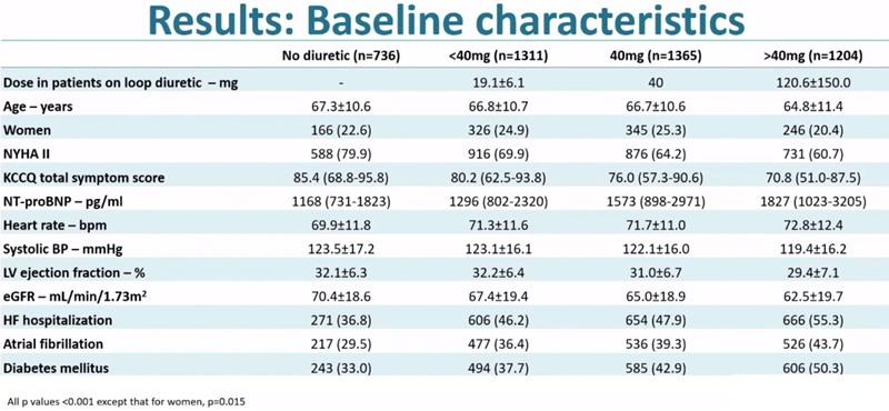 dapagliflozin DAPA-HF insuficiență cardiacă rezultate în funcție de doza de diuretic caracteristici pacienți