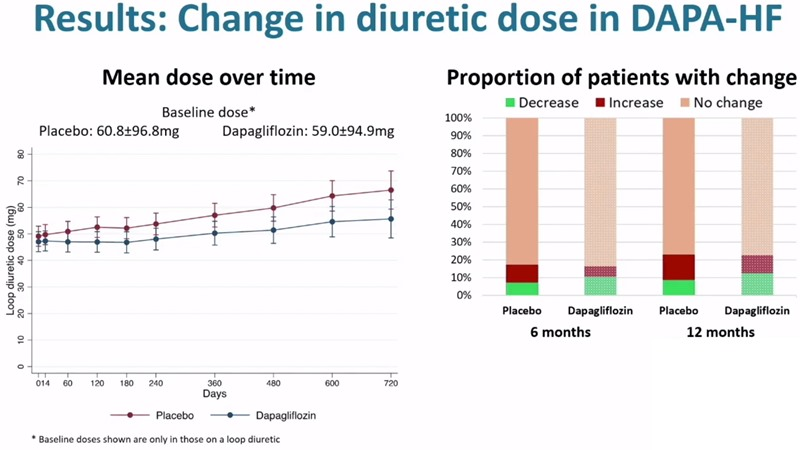 dapagliflozin DAPA-HF insuficiență cardiacă rezultate scădere doza diuretic