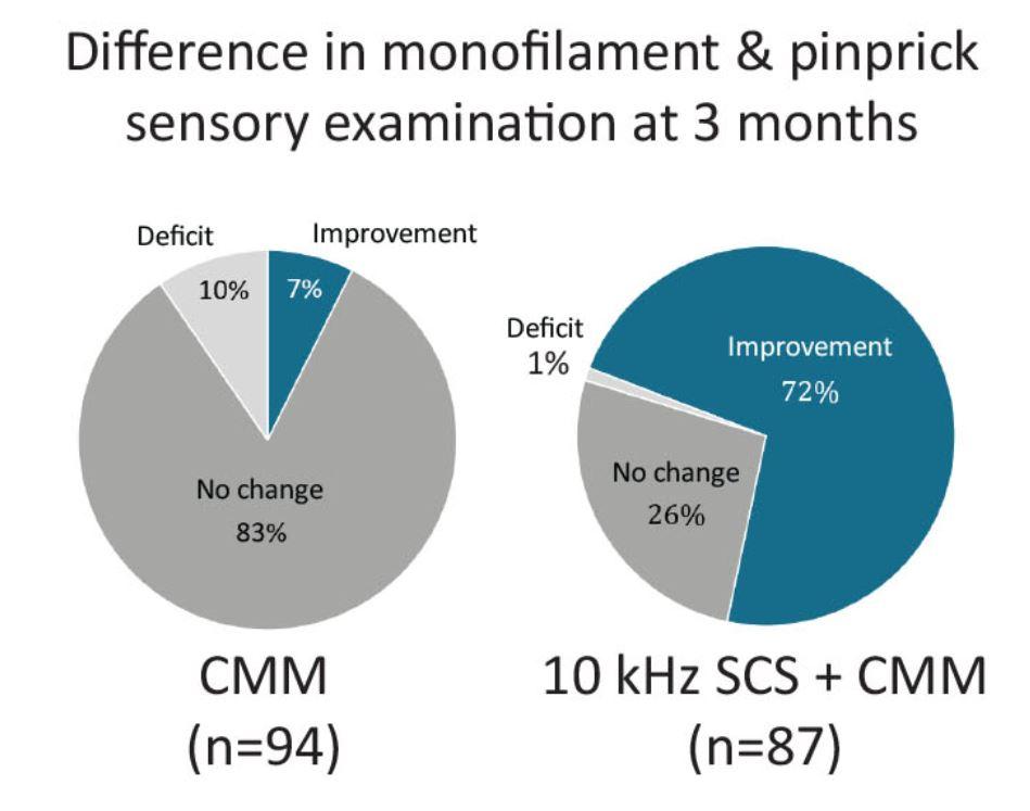 Sensibilitate termoalgica diabet neuropatie ada20