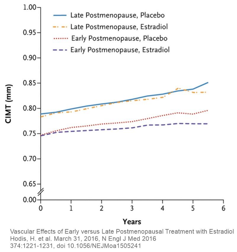 Studiul ELITE Estradiol administrare precoce tardivă postmenopauză efecte grosime carotidă ateroscleroză