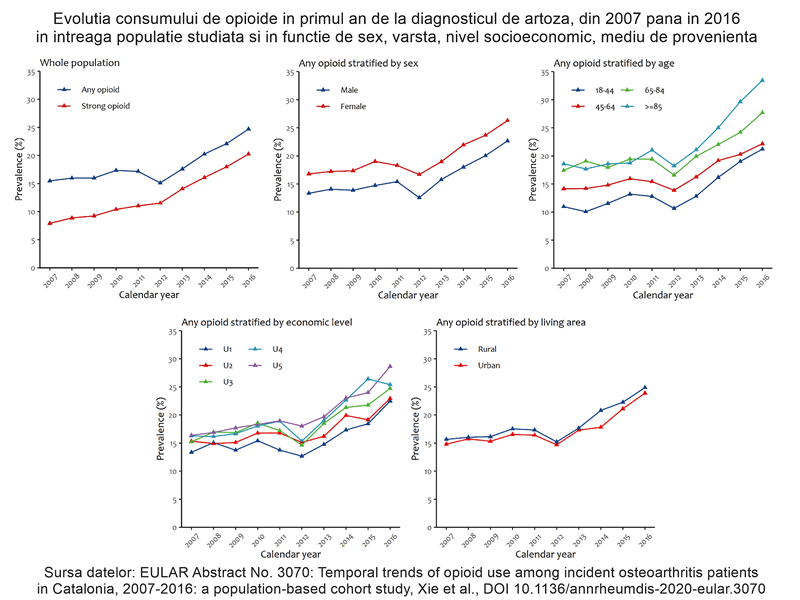 EULAR20 Evolutia consumului de opioide in primul an de la diagnosticul de artoza, dint 2007 pana in 2017 in intreaga populatie studiata si in functie de sex, varsta, nivel socioeconomic, mediu de provenienta