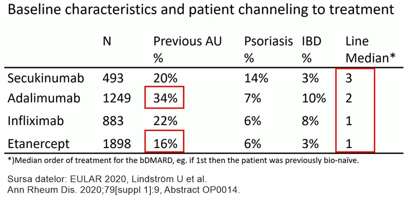 EULAR20 cohorta pacienți registru suedez tabel spondilita anchilozantă uveită anterioară distribuție pe linii terapeutice