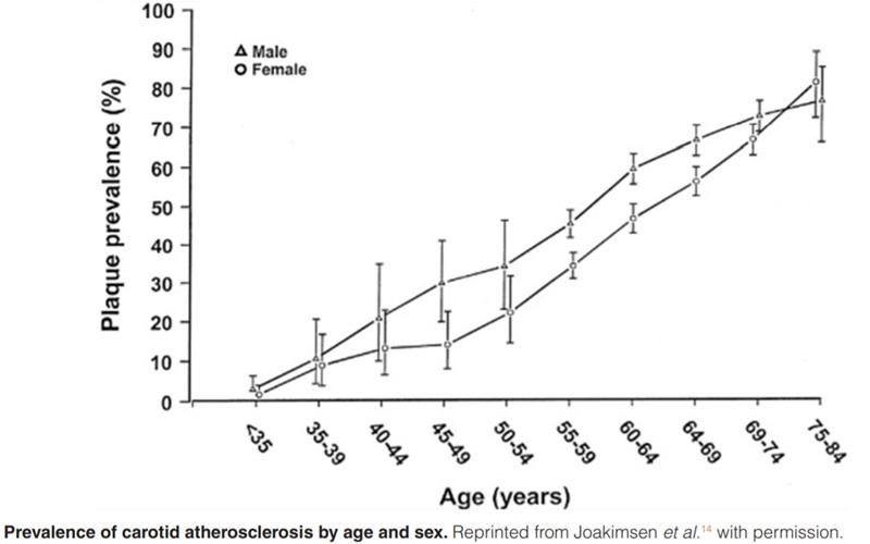 diferențe incidență ateroscleroză femei bărbați grupe vârstă
