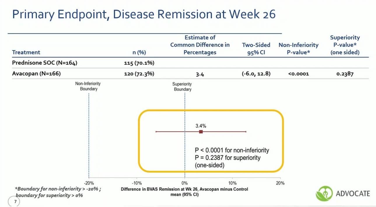Avacopan remisie vasculite anca pozitive vs corticoterapie