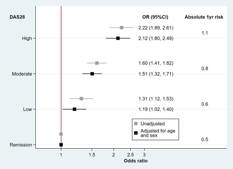 Grafic risc embolie pulmonară în poliartrita reumatoidă în funcție de DAS28