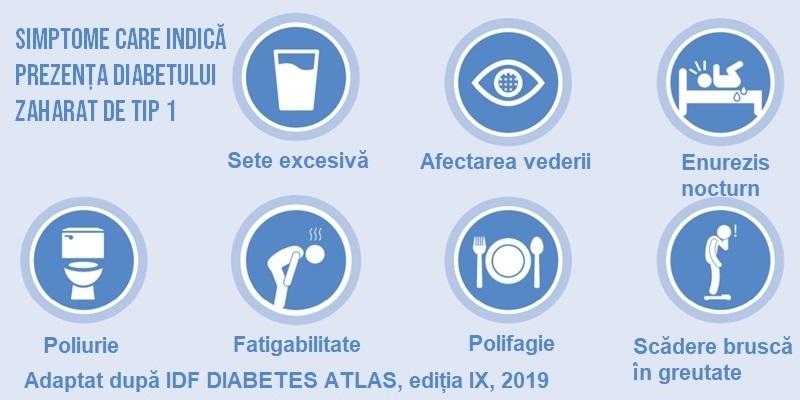 simptome diabet zaharat tip 1 poliurie polidipsie polifagie scădere ponderală