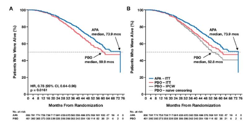 Studiu spartan rezultate supraviețuire placebo vs apalutamida.