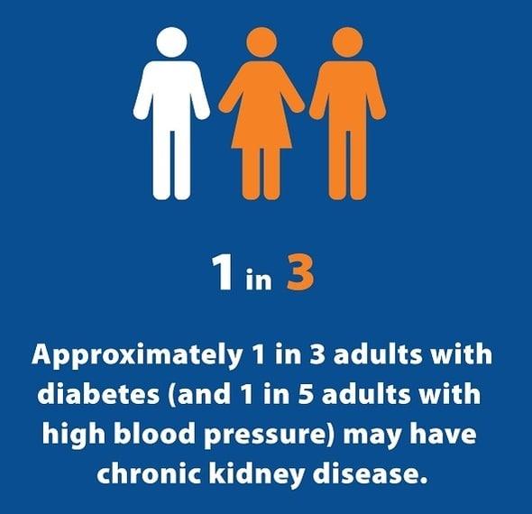 1 din 2 persoane cu funcție renală foarte scăzută și care nu este dializată nu știe că are CKD