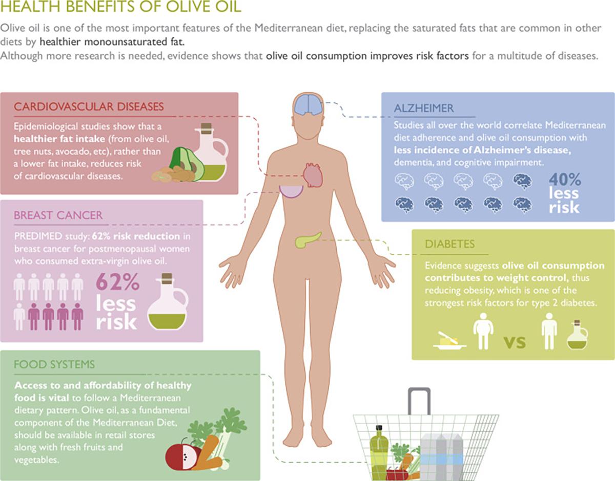 Beneficiile pentru sănătate ale uleiului de măsline