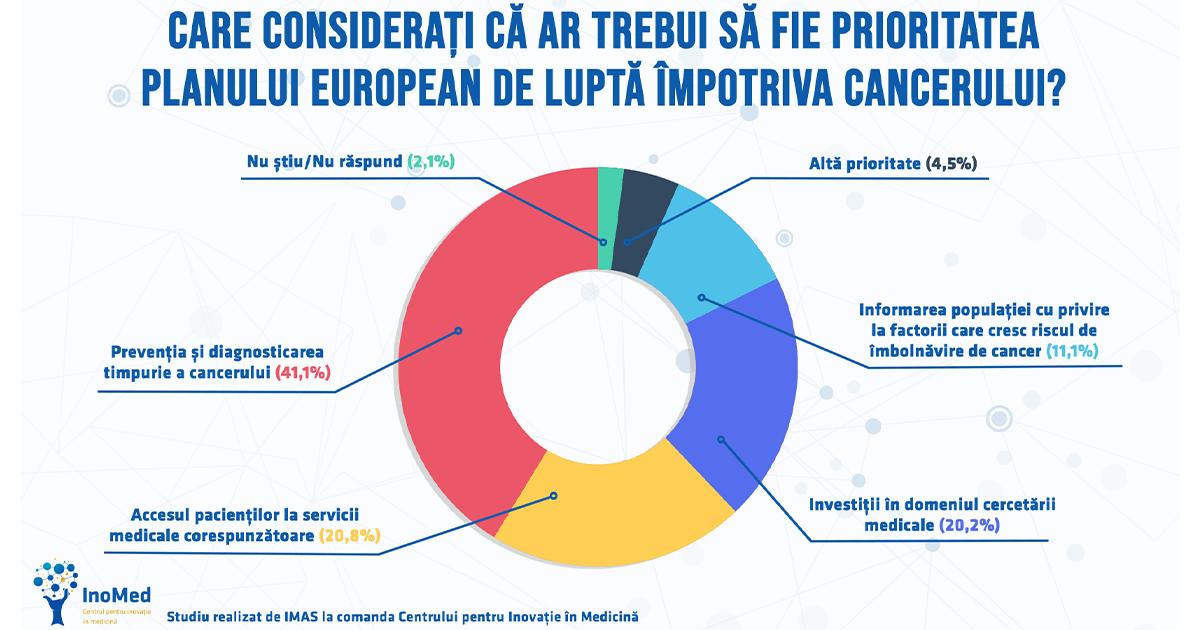 Studiu INOMED-IMAS atitudini și percepții ale românilor în legătură cu cancerul