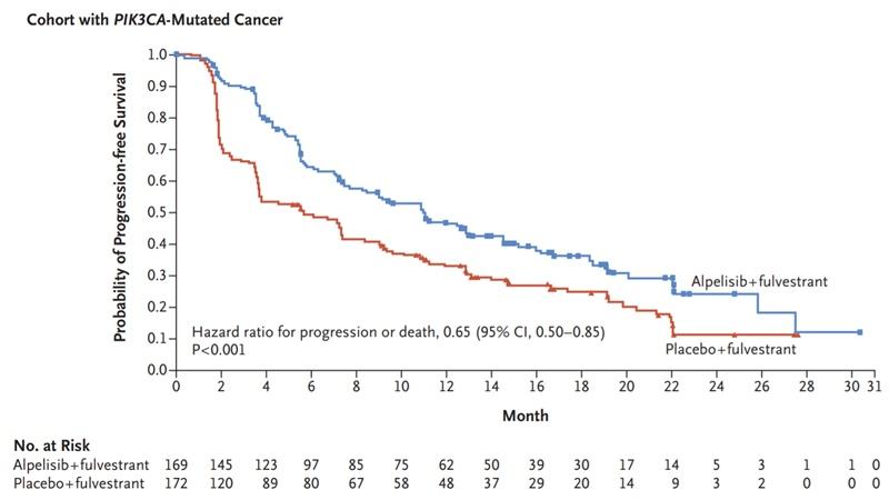 rezultate studiu SOLAR-1 alpelisib inhibitor PIK3CA cancer amamr HR+ HER2-