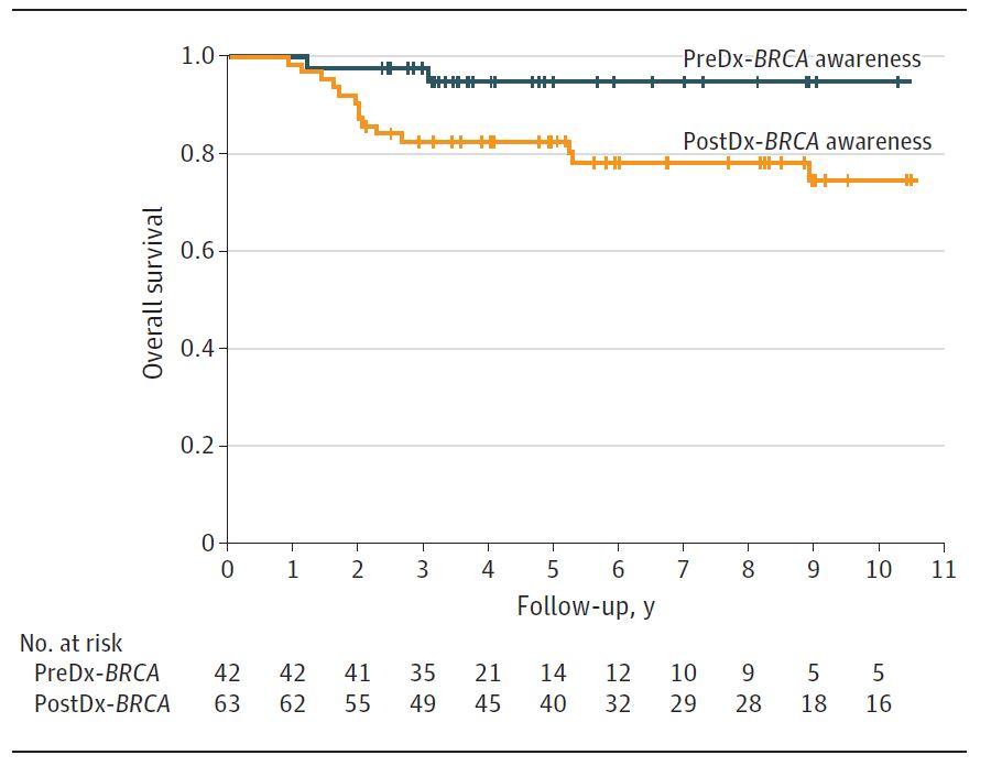 Grafic mortalitate Kaplan Meier BRCA mutatii cancer san
