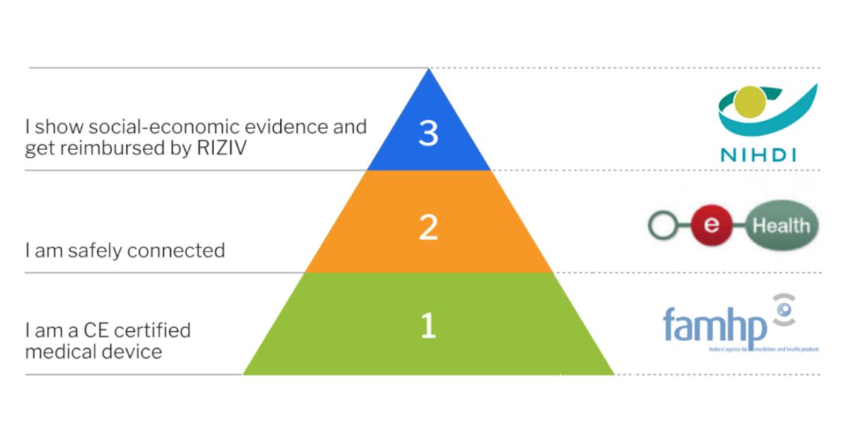 MoveUP aplicație certificată M2 în piramida mHealthBelgium