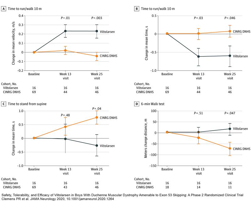 evoluție diferită distrofie musculară Duchenne sub tratament oligonucleotide antisens viltolarsel aprobare accelerată FDA