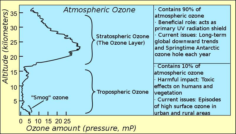 despre efectele ozonului: nociv sau benefic