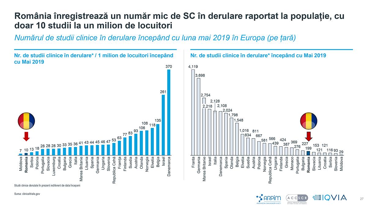 România înregistrează un număr mic de SC în derulare raportat la populație, cu doar 10 studii la un milion de locuitori