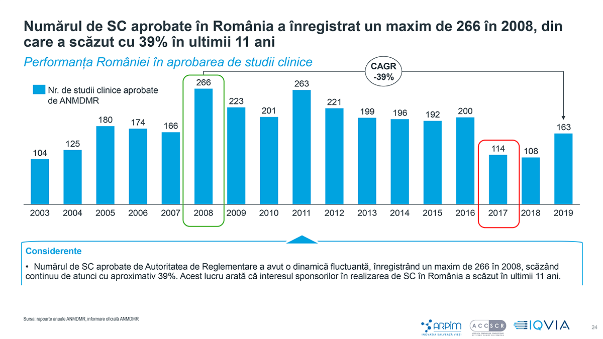 Numărul de Studii Clinice aprobate în România a înregistrat un maxim de 266 în 2008, din care a scăzut cu 39% în ultimii 11 ani