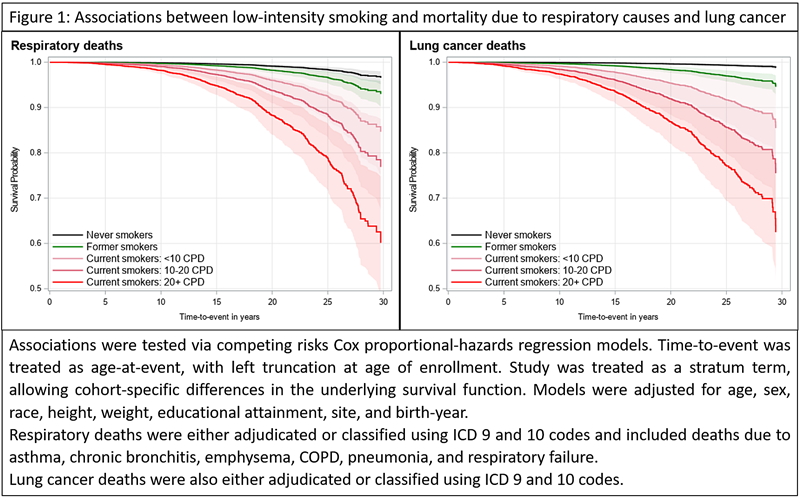 ERSCongress 2020: Fumat ocazional frecvență redusă în context social, risc cancer pulmonar patologii respiratorii deces