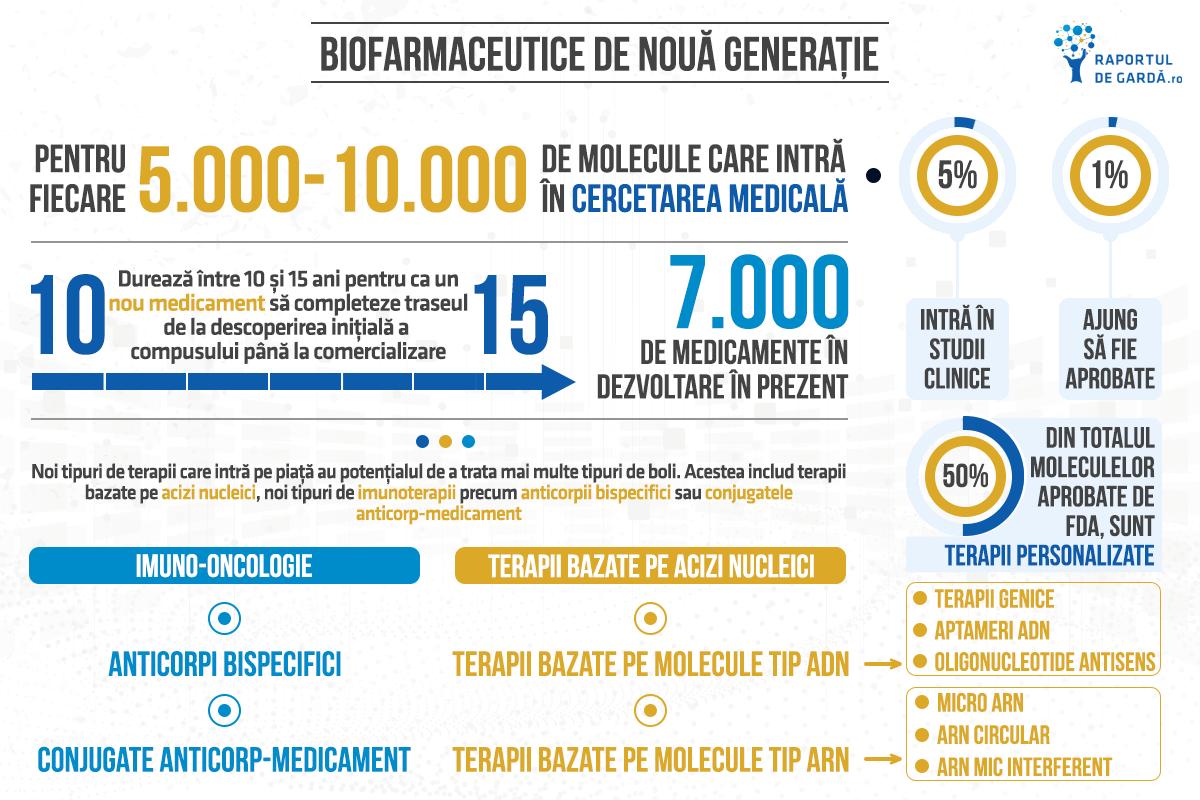 Biotechweek2020 - biofarmaceutice de nouă generație
