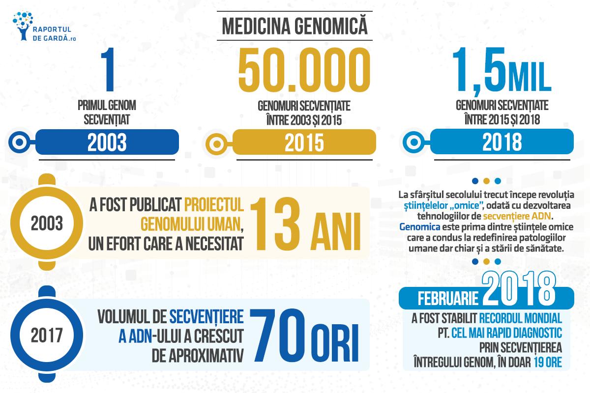 Biotechweek2020 - medicina genomică