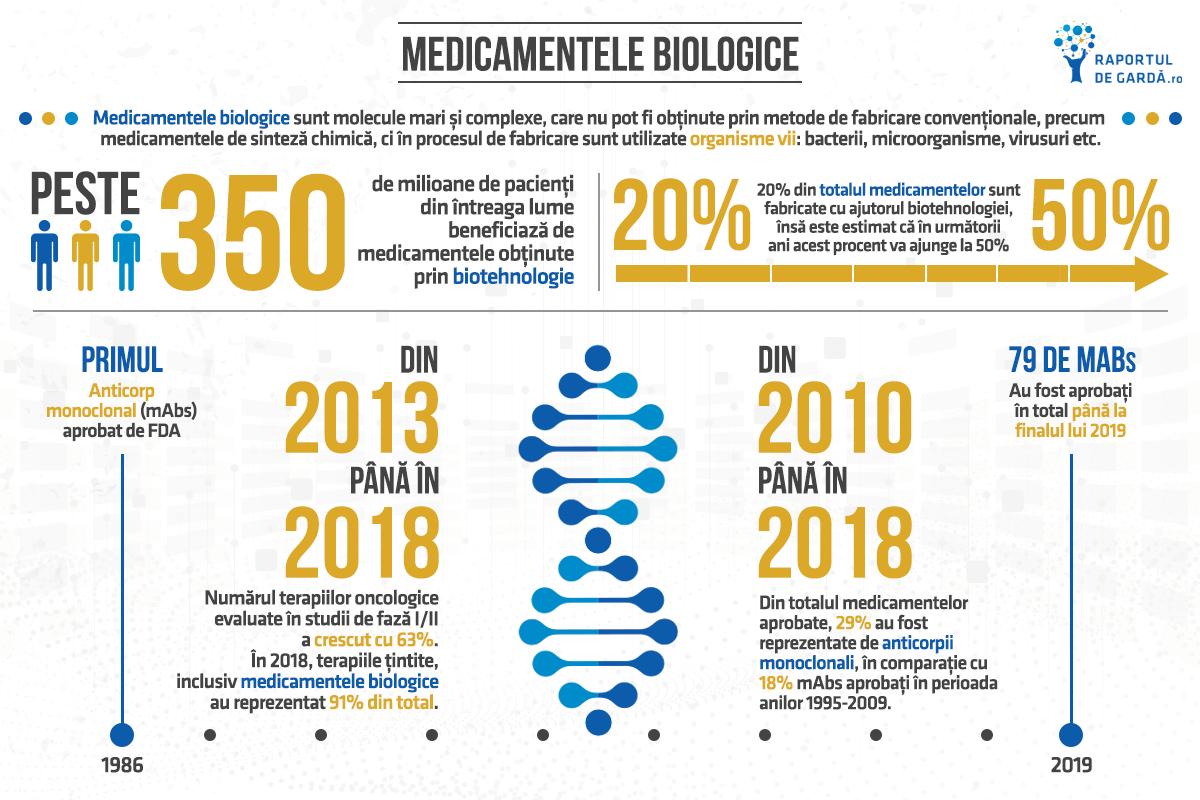 Biotechweek2020 - medicamente biologice