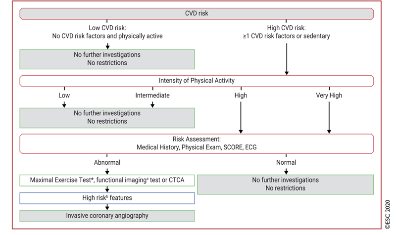 algoritm evaluare risc cardiovascular în funcție de nivelul dorit al exercițiului fizic