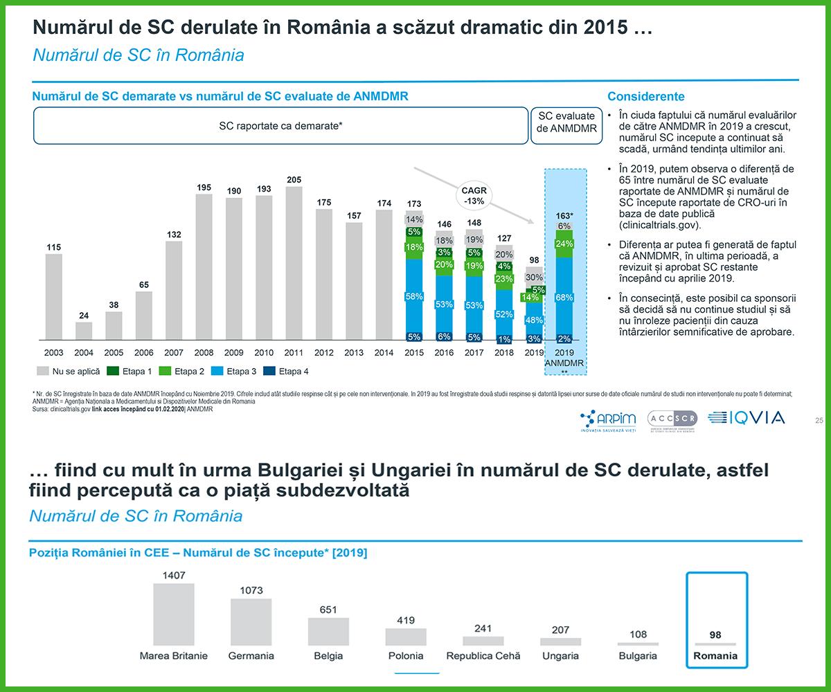 Numărul de SC derulate în România a scăzut dramatic în 2015