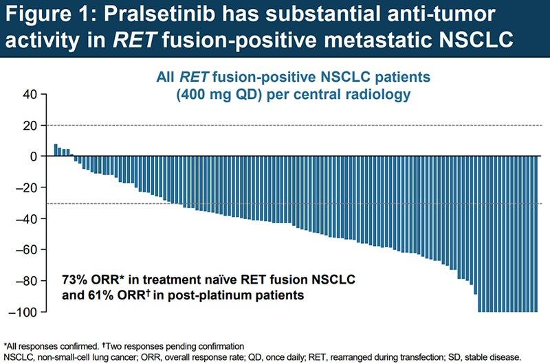 Studiul ARROW: beneficiile clinice ale pralsetinib în cancerul pulmonar non-microcelular, RET-pozitiv