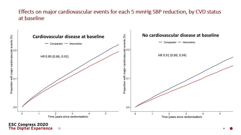 grafic rezultate principale studiu ESC2020 BPLTTC