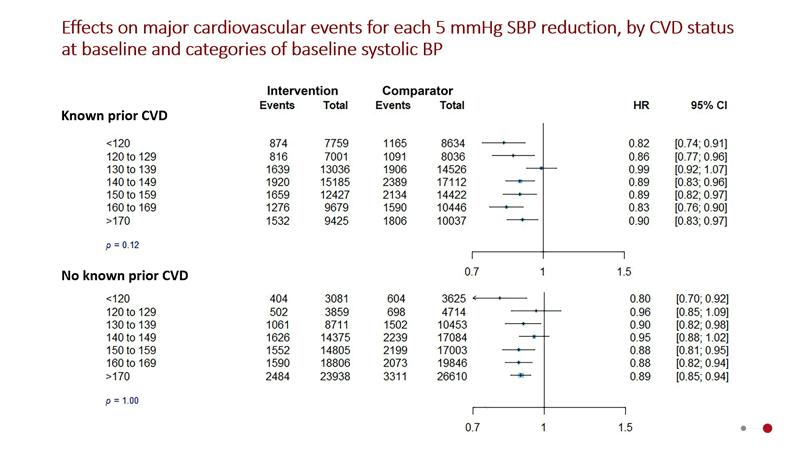 grafic rezultate exinse studiu ESC2020 BPLTTC