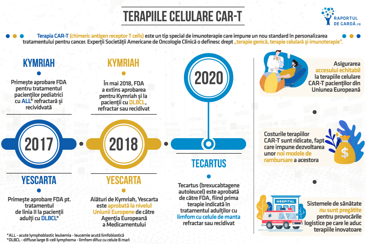 Biotech Week Terapii celulare CAR-T