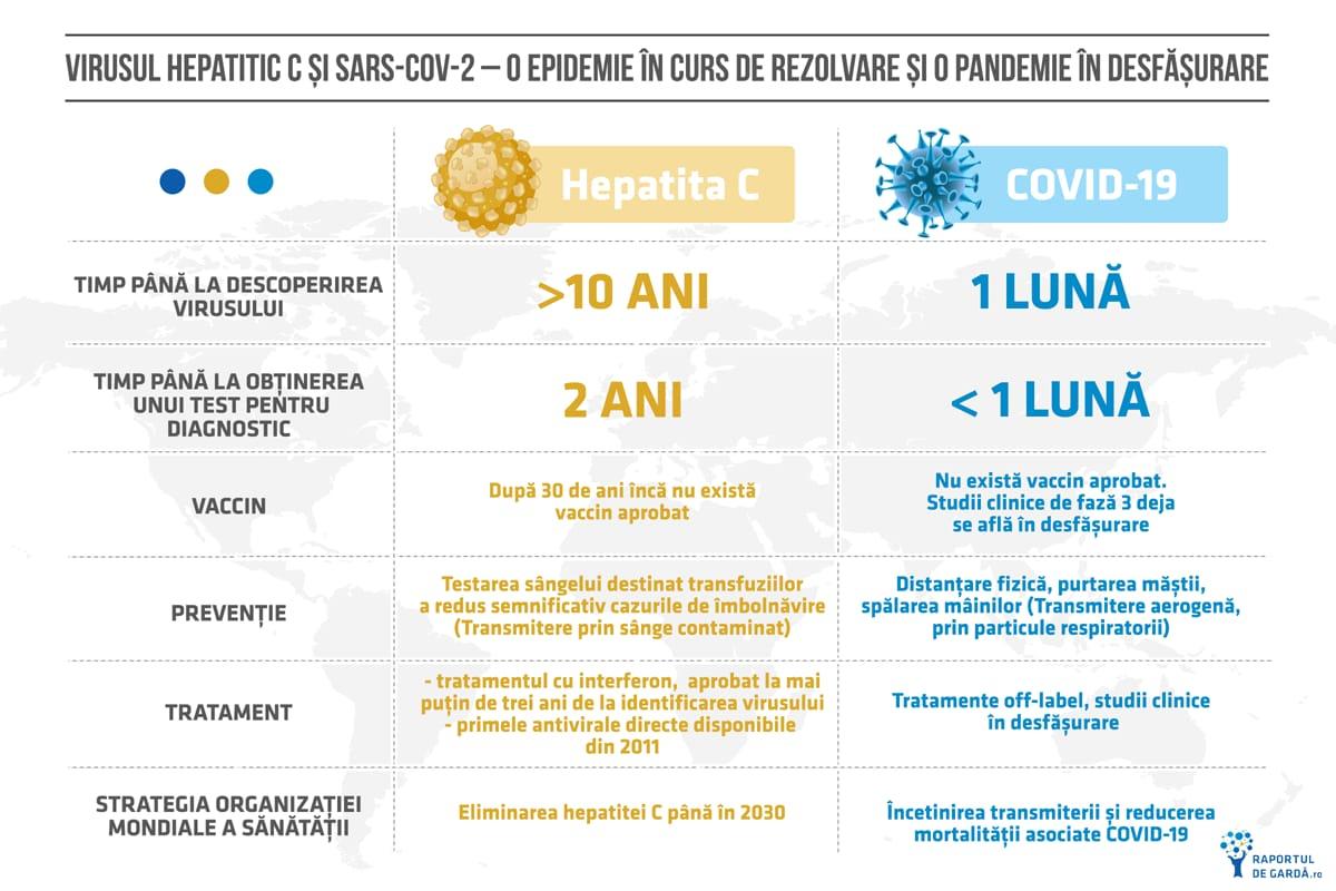hepatita C covid 19 comparatie
