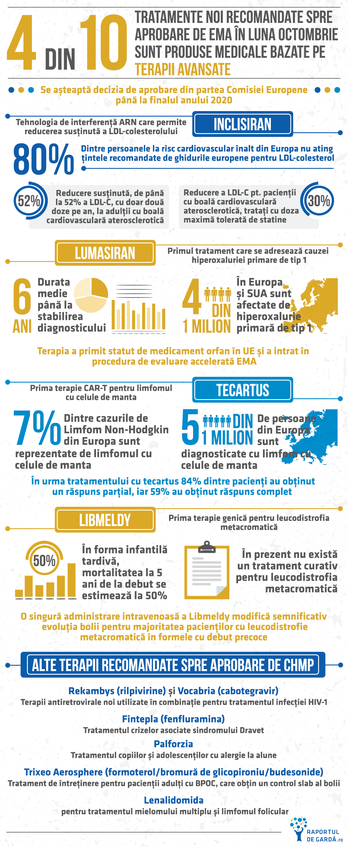 Infografic decizii CHMP octombrie